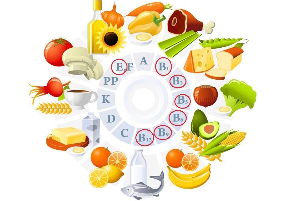 Витамины группы В и Е